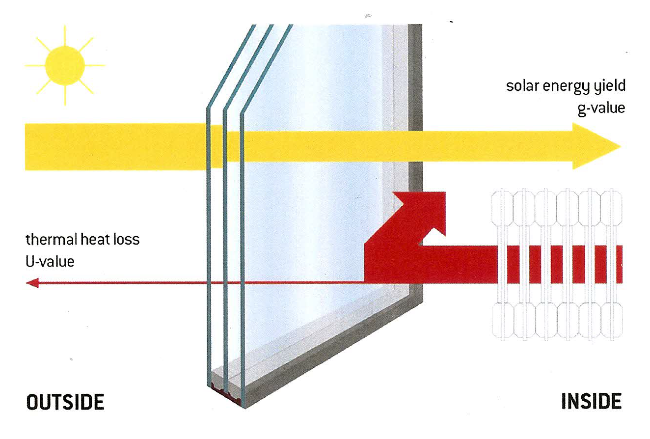 Toronto doors windows sells and installs energy for Most energy efficient replacement windows